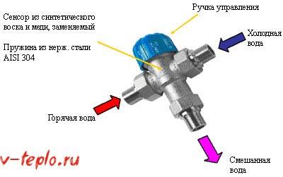 смесительный 3ех ходовой клапан