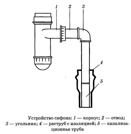 как установить сифон для раковины