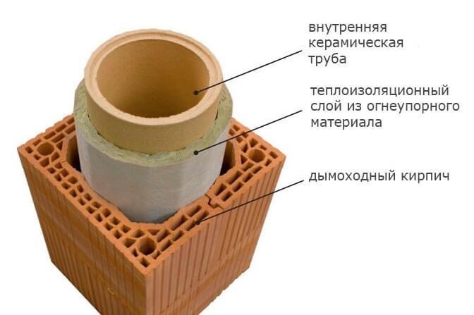 Строение керамического дымохода