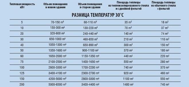 Таблица 1. Тепловая мощность различных помещений