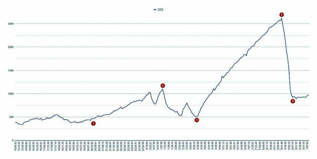 График уровня концентрации углекислого газа в спальне с закрытым окном и закрытыми дверьми