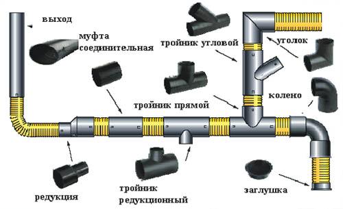 Инструменты для укладки и сборки канализационных труб