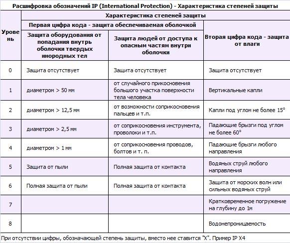 Классификация приборов по показателю IP