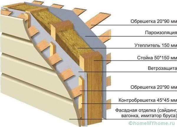 Монтажные работы по утеплению каркасного сооружения требуют использования дополнительных конструктивных элементов