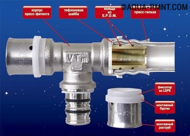 Пресс фитинги для металлопластиковых труб: устройство