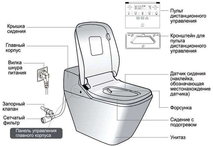 Типовые компоненты современного унитаза с функцией биде