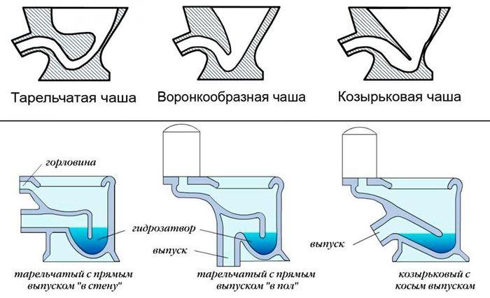 Выбирают подходящий способ подключения к системе канализации и тип чаши