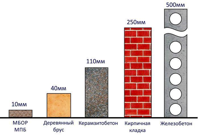 У древесины теплопроводность ниже, чем у бетона и кирпича