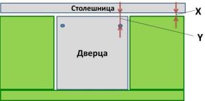 Проведение измерений мебели