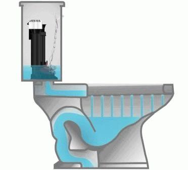 Принцип слива воды из бачка в унитаз