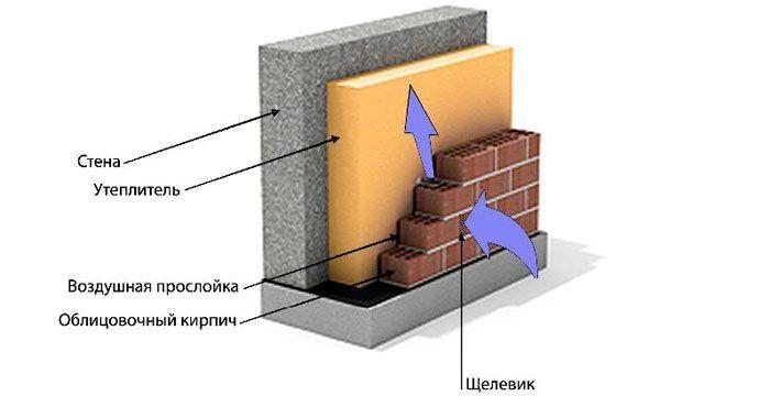 Воздушная прослойка между внешней облицовкой и теплоизоляционным слоем
