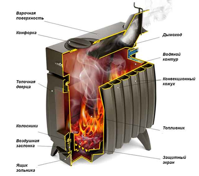 Огонь в топливнике железной печки