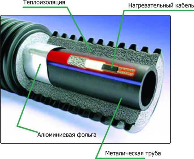 как утеплить трубы канализации