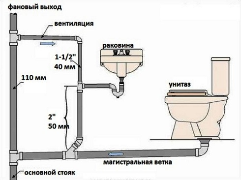 устройства разводки канализации