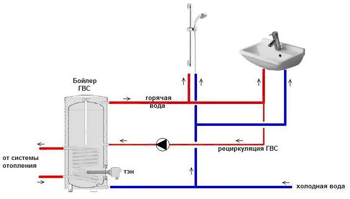 Система водоснабжения с постоянной циркуляцией