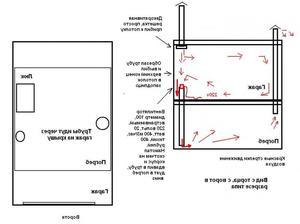 Как правильно делать вентиляцию в курятнике
