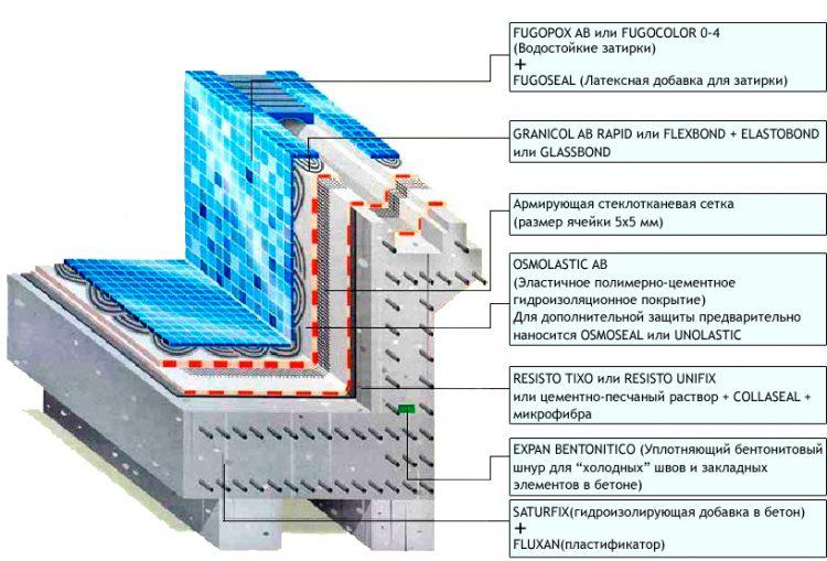 Процедура гидроизоляции