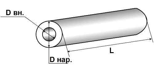Внешнее и внутреннее сечение трубы