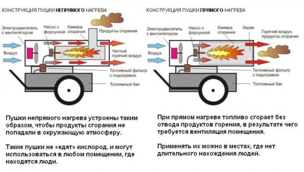 Схема горелочной тепловой пушки