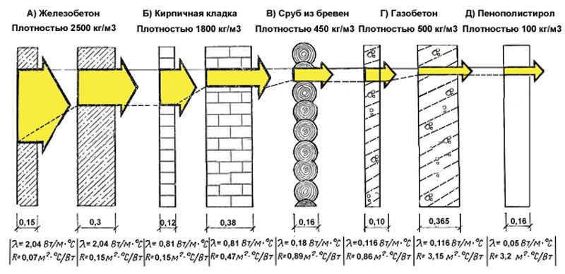 Теплопроводность строительных материалов показывает количество тепла, которое он пропускает за единицу времени