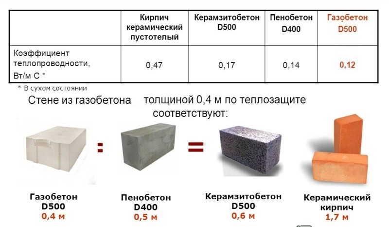 Коэффициент теплопередачи материалов современных строительных материалов для ограждающих конструкций