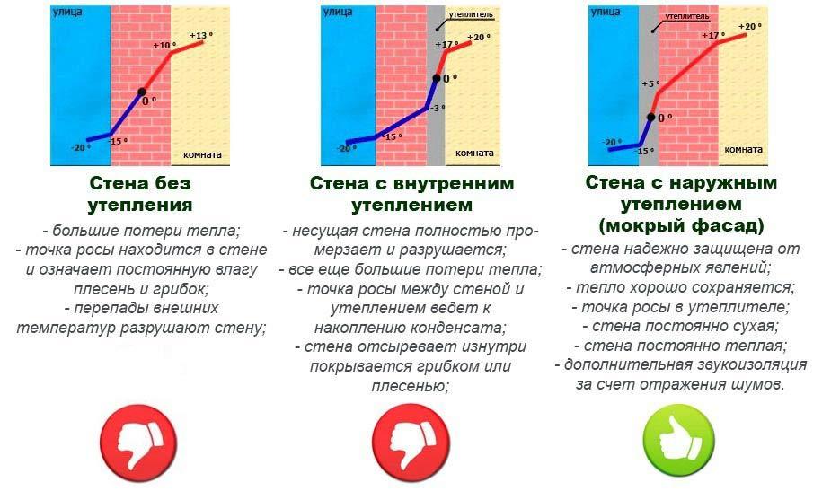 Что такое точка росы в физике определение