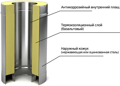 В дымоходе сэндвич-трубы скрепляются особым составом по типу канализационных труб, поэтому одна часть трубы должны иметь форму раструба, другая – сужаться.