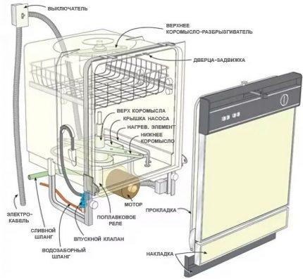 Составляющие посудомоечной машины