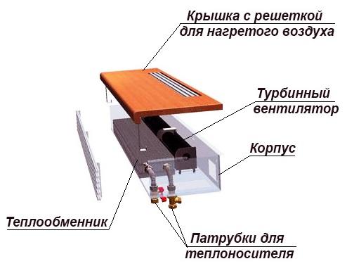 Конвектор с принудительной вентиляцией