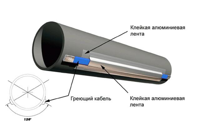 Труба с греющим кабелем