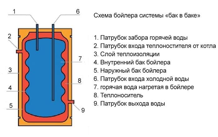 Схема разводки трубопроводов при двухтрубной тупиковой системе.