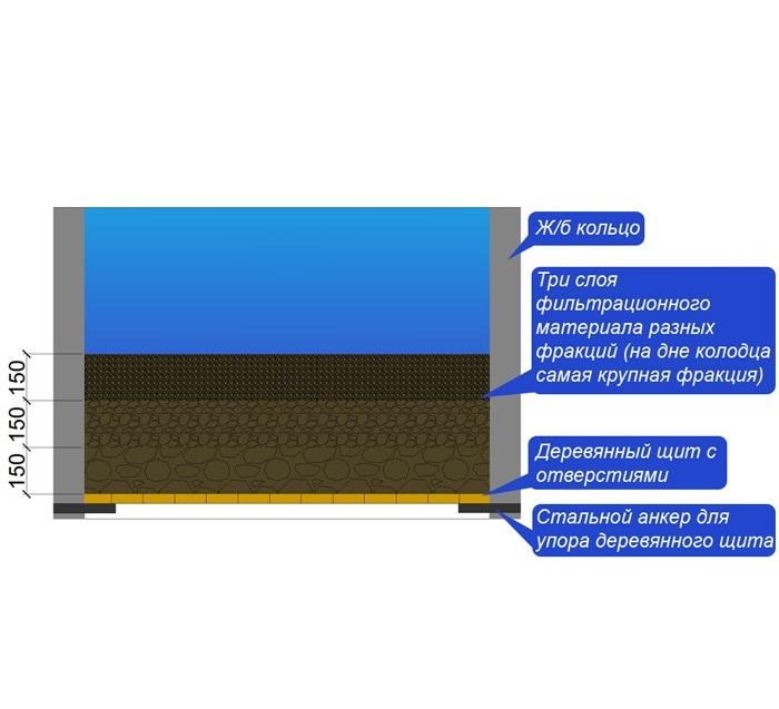 Донный фильтр с прямой засыпкой и щитом