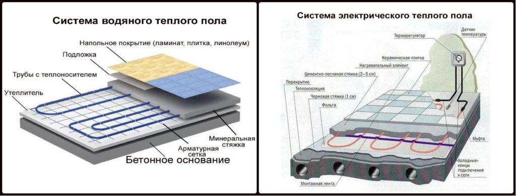 Схема водяных и электрических теплых полов