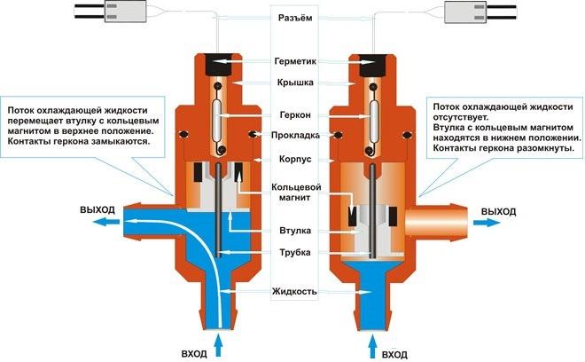 Принцип работы датчика протока, построенного на основе постоянного магнита и геркона