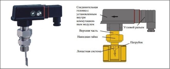 Основные компоненты промышленного датчика потока