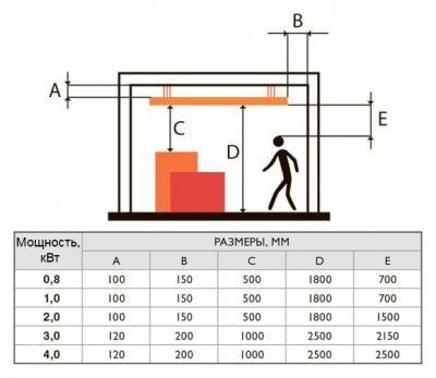 Расчет расположения ИК обогревателя