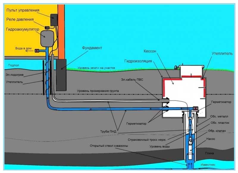 Конструкции кессона и утепления скважины