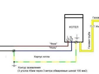 Заземление газового котла в частном доме нормы обустройство и способы проверки