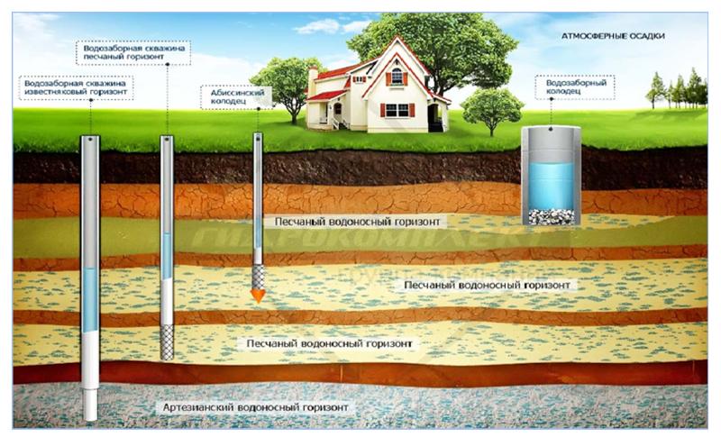 виды водозаборных источников