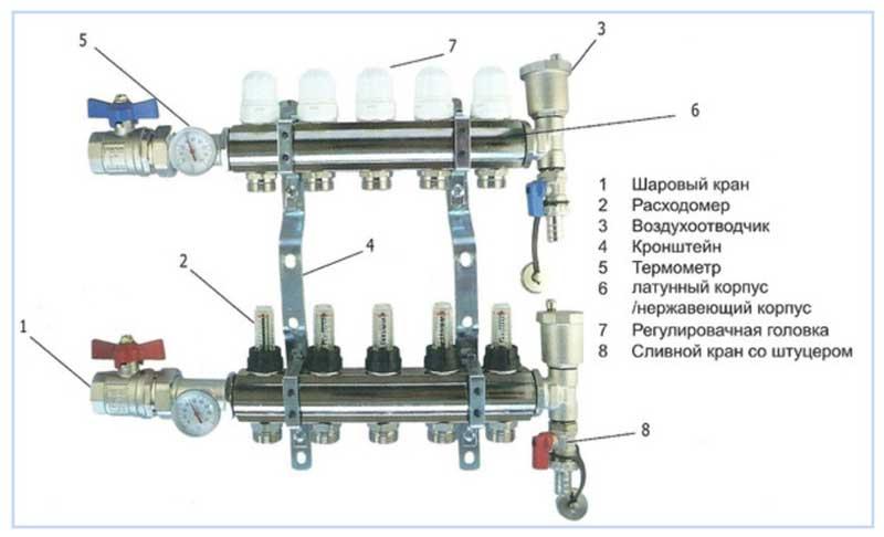 Конструкция коллектора отопления