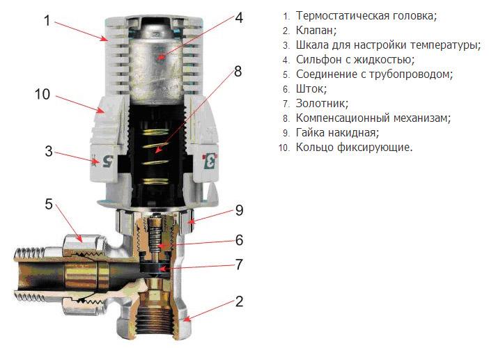конструкция термоклапана