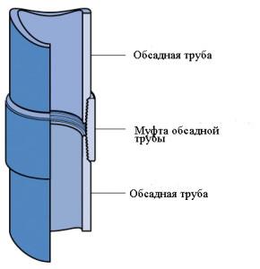 Обсадная труба для скважины нпвх