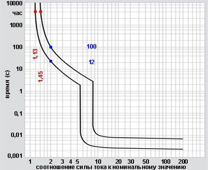 График время-токовых характеристик