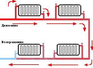Однотрубная отопительная система