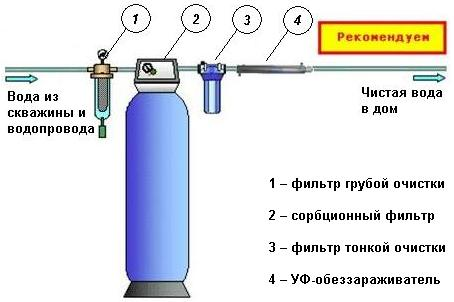 Типовая схема установки водоподготовки скважины
