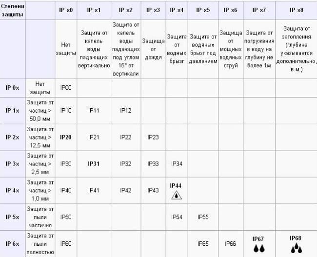 Таблица соответствия классов защиты