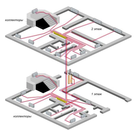 В случае с «теплым полом» лучше всего разместить коллектор по центру дома
