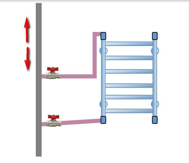 Если расположить подводящие трубы без «горба» невозможно – смонтируйте на полотенцесушителе кран Маевского. Он поможет стравливать воздух из системы после отключения горячей воды или образования пробки