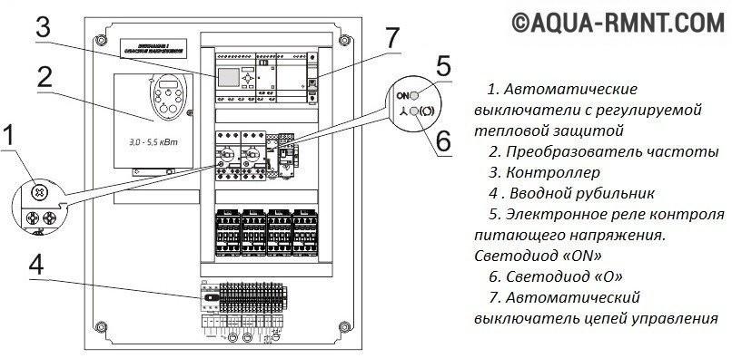 Схема расположения компонентов шкафа управления
