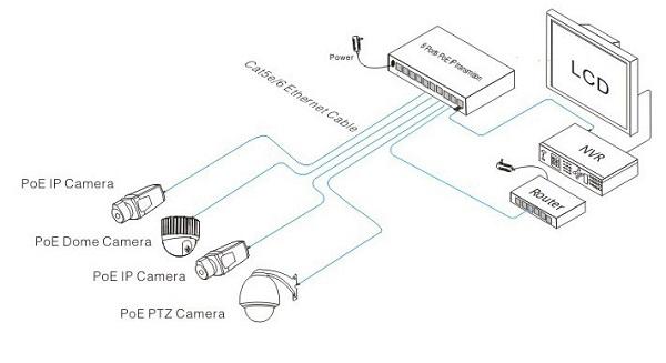 Схема подключения к poe видеорегистратору.